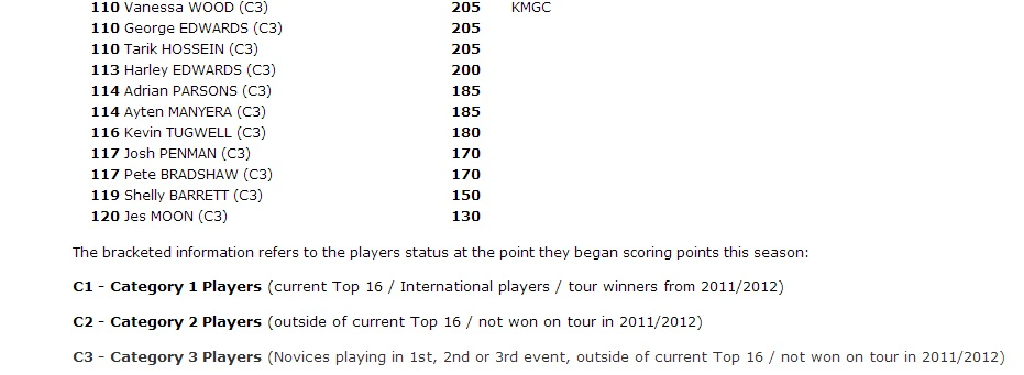 British Mini Golf Season 2012 Rankings
